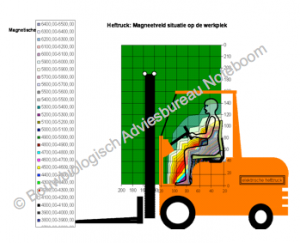 heftruckstraling-300x243 Straling heftruck